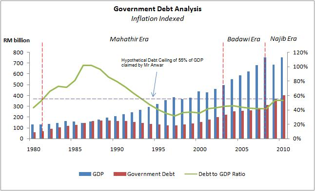https://hornbillunleashed.files.wordpress.com/2013/03/malaysian-debt-to-gdp1.jpg?w=646&h=393