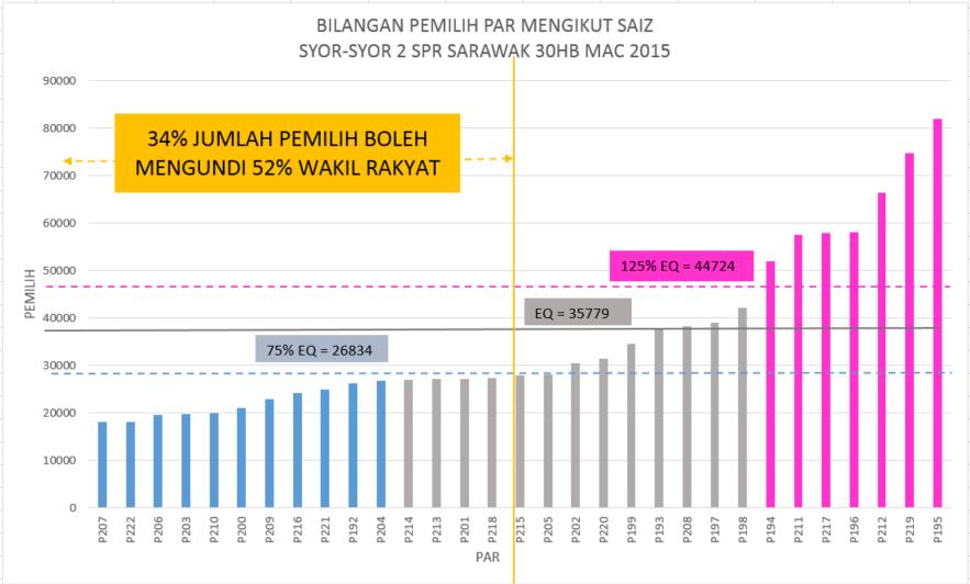 Suara sarawak sarawak voters object again to spr electoral re syor 2 par histogramby size ccuart Gallery